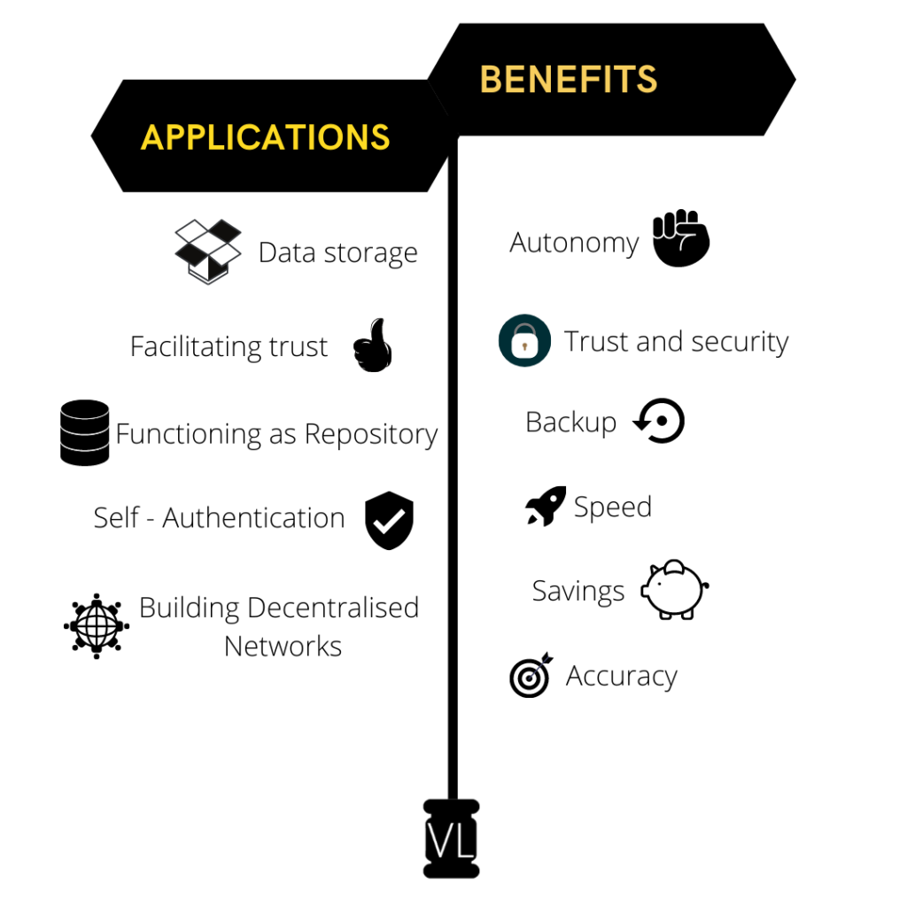 Benefits and Applications of Smart Contracts